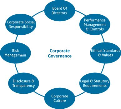 CORPORATE GOVERNANCE AND ETHICS Custom PHD Thesis